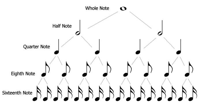 היררכיית התווים (תיאוריה מוזיקלית) - מכללת BPM