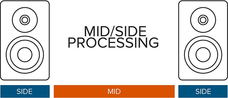 מה זה מידסייד (Midside)? - מכללת BPM