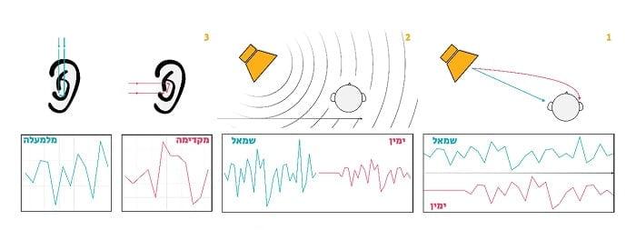 מה זה 8D? מבט מקצועי על תופעת האודיו - מכללת BPM
